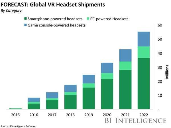 Virtual Reality (VR) Research, Market, Trends, Adoption, Business Opportunities - Business Insider