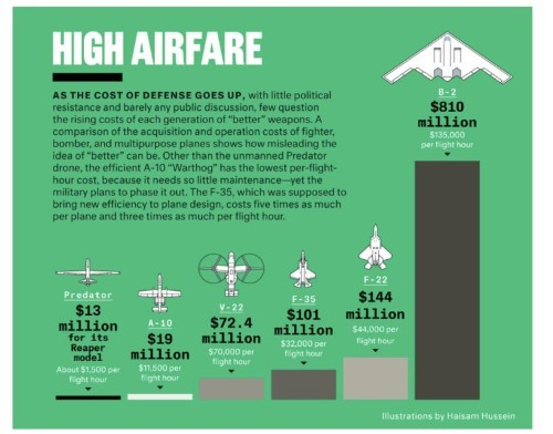 This Chart Shows The Staggering Hourly Cost Of Operating US Military Aircraft
