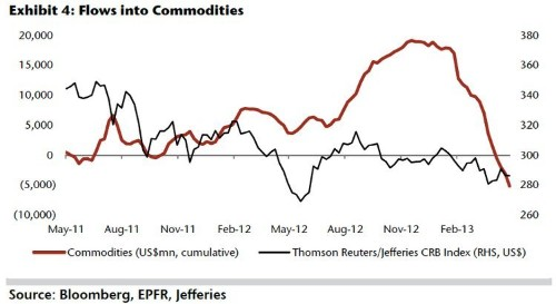In One Chart, Here's How Investors Are Massively Giving Up On Commodities