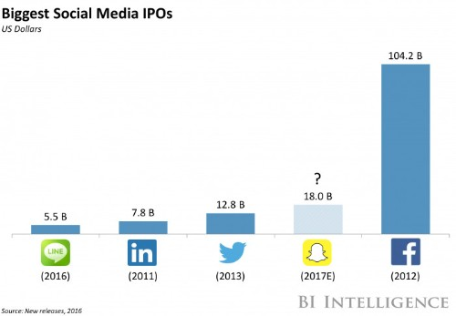 Snapchat is opening itself up to more ad targeting