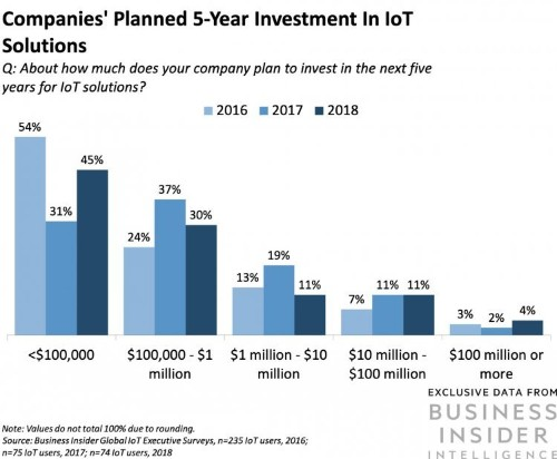 IoT Report: How Internet of Things technology growth is reaching mainstream companies and consumers