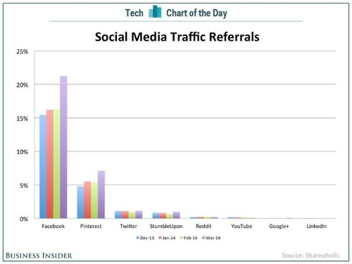 This Chart Shows Why Pinterest Is Way More Important Than Twitter Or Reddit For Traffic Referrals