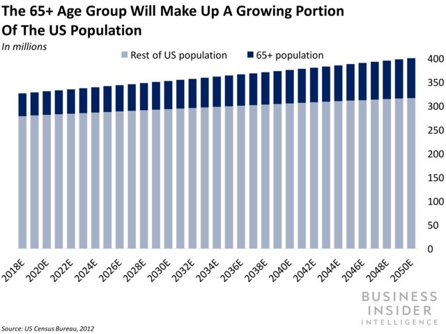 Future demand for elderly care services like assisted living & in-home care are rife for digital disruption