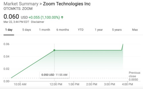 Billion-dollar startup Zoom filed to go public — and shares of a totally unrelated company also called called Zoom shot up 1,100%