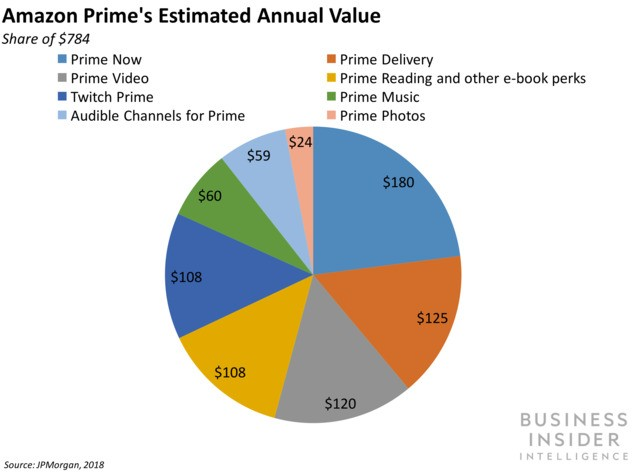 US Amazon Prime growth is on a two-quarter rebound