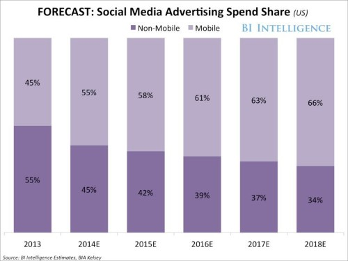 THE SOCIAL-MEDIA ADVERTISING REPORT: Growth Forecasts, Market Trends, And The Rise Of Mobile