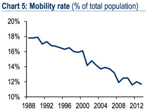 Americans Aren't Moving