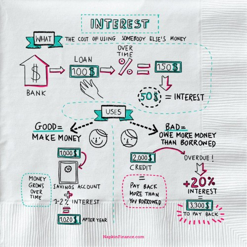 These 12 sketches make complicated financial concepts simple enough to fit on a napkin