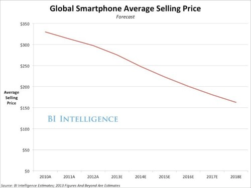 Cheap Smartphones Will Create A New Breed Of Innovation