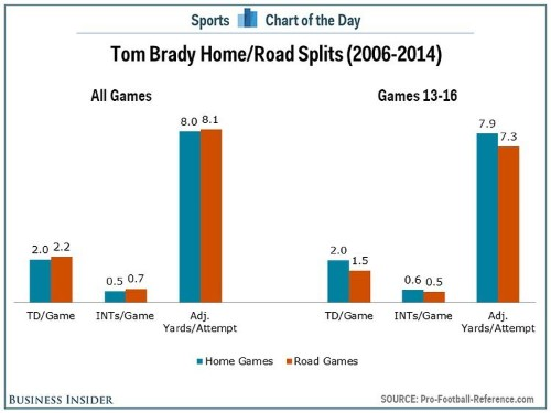 Tom Brady's home and away stats may shed some light on Deflategate