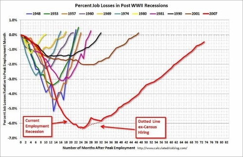 We Will Soon Have To Retire 'THE SCARIEST JOBS CHART EVER'