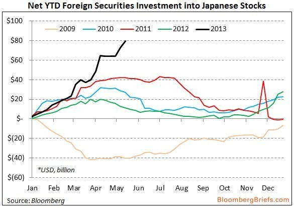 Foreigners Are Piling Into Japanese Stocks In A Way They Haven't Done In Years [CHART]