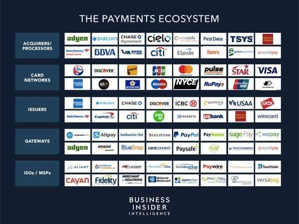 Payments Industry Ecosystem Report 2019: Full Value Chain Explained - Business Insider