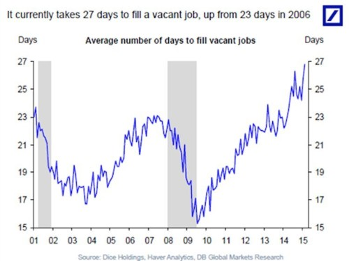 Yet another sign the job market is tilting in favor of workers