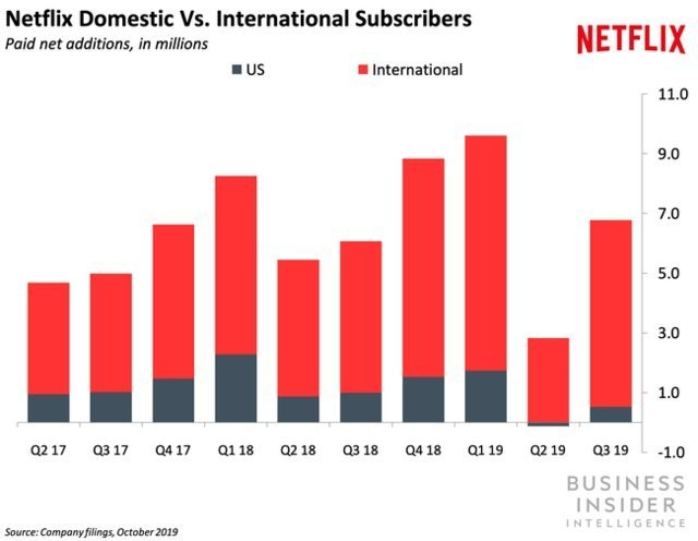 Most of Netflix's future growth will come from international markets - Business Insider