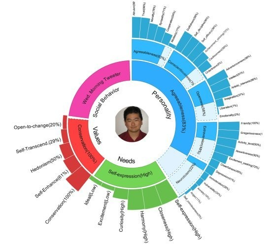 IBM Researcher Can Build A Detailed Personality Profile Of You Based On 200 Tweets