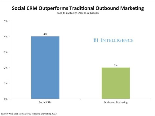 Brands Can No Longer Afford To Ignore Customer Sentiment On Social Media