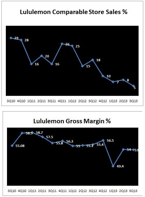 These 2 Charts Sum Up Everything That's Going Wrong For Lululemon