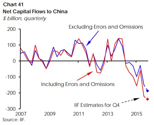 Capital flight from China is so intense people are trying to sneak money out without authorities noticing