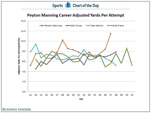 CHART: Peyton Manning Is 37 And Having The Best Year Of His Career