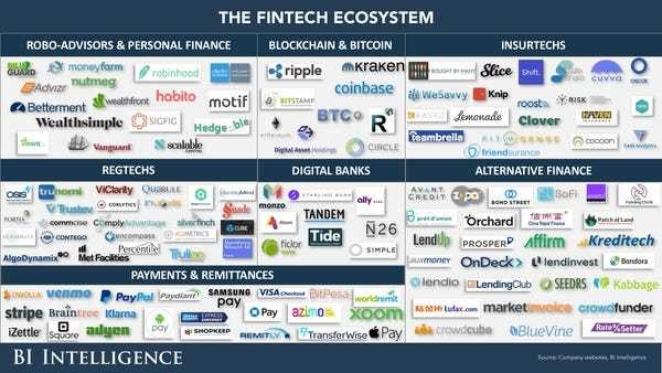 These are the top financial services providers and fintech startups - Business Insider
