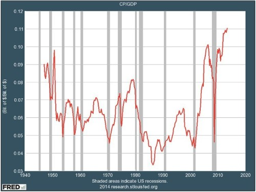WHY THE ECONOMY SUCKS: Because American Companies And Their Owners Are Greedier Now Than At Any Time In History