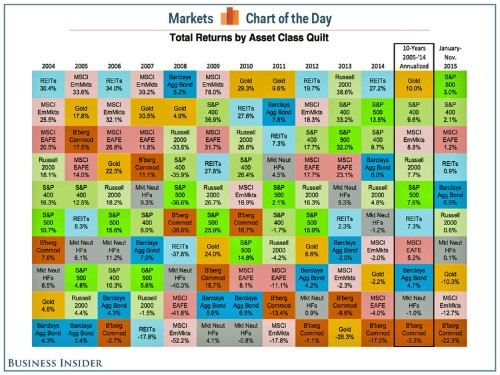 The value of diversification illustrated in an exquisite quilt