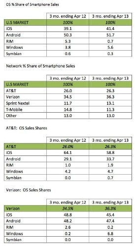 Android Is The Most Popular Smartphone Operating System In The US