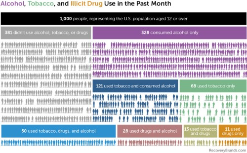 Two charts show some revealing patterns about how Americans use drugs and alcohol