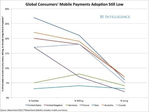 Who Will Win As Mobile Payments Go Mainstream? [SLIDE DECK]