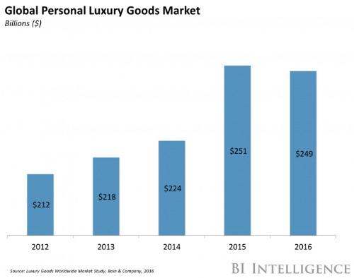 Luxury retail set for turnaround