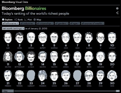 Bloomberg Designed A Sick New Online Data Visualization For All Its Massive Lists