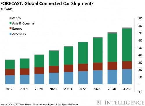 Toyota and Intel headline new car data consortium