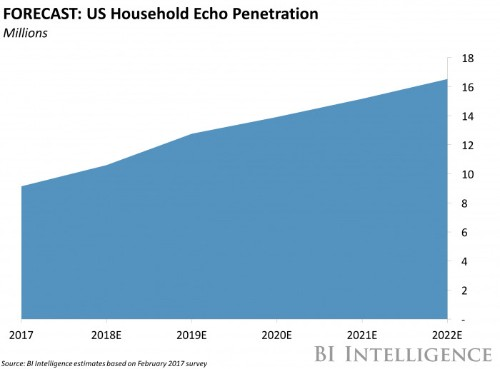 Amazon connects the Echo to smart tvs