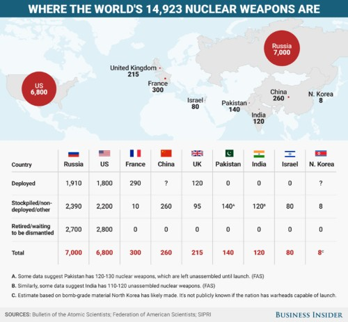 14,923 nukes: All the nations armed with nuclear weapons and how many they have