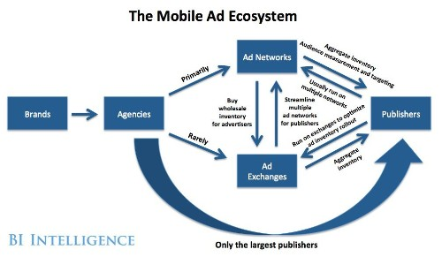 INFOGRAPHIC: The Mobile Advertising Ecosystem Explained