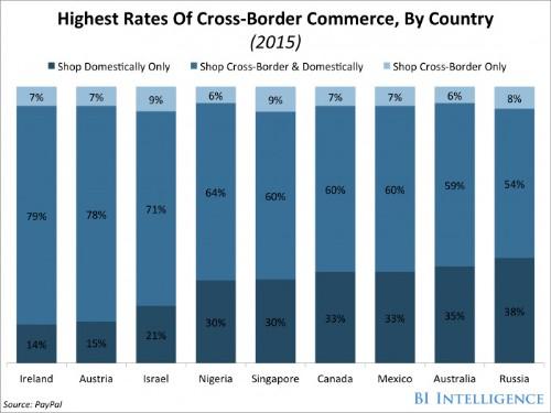 European shoppers stick to their domestic retailers