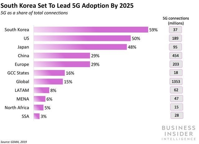 The Global 5G Landscape Report from Business Insider Intelligence