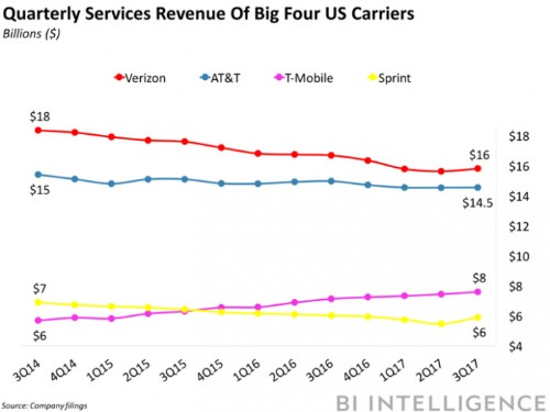 Here's how the four major telecom companies stacked up last quarter