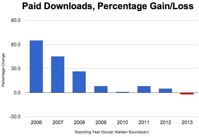 Digital Music Downloads Are Plummeting As Users Turn To Streaming