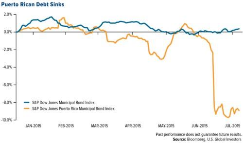 Puerto Rico should worry bond investors