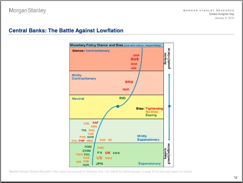 The State Of Global Monetary Policy In A Chart And A Map