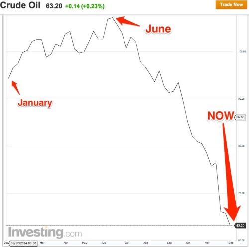 Oil Fights Back
