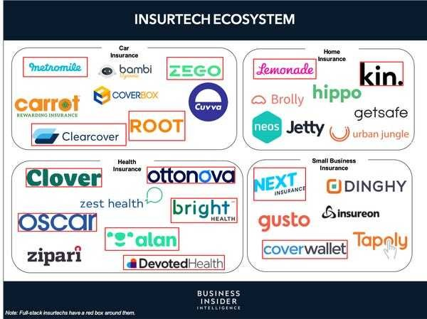 The Insurtech Disruptors Report from Business Insider Intelligence - Business Insider