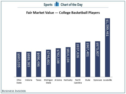 CHART: The Average University Of Louisville Basketball Player Is Worth $1.6 Million