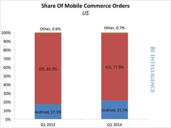 Android E-Commerce And Market Numbers - Business Insider