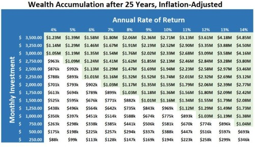 This chart will tell you how much you need to save every month to become a millionaire in 25 years