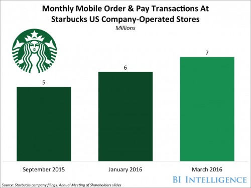 Starbucks debuts redesigned mobile app that should boost one key portion of its business