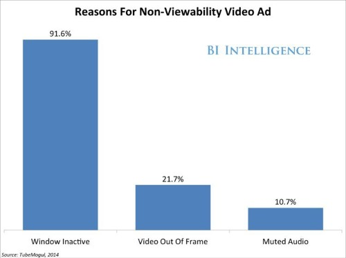 THE AD-VIEWABILITY REPORT: The Top Statistics That Illustrate The Growing Problem Of Unseen Digital Ads