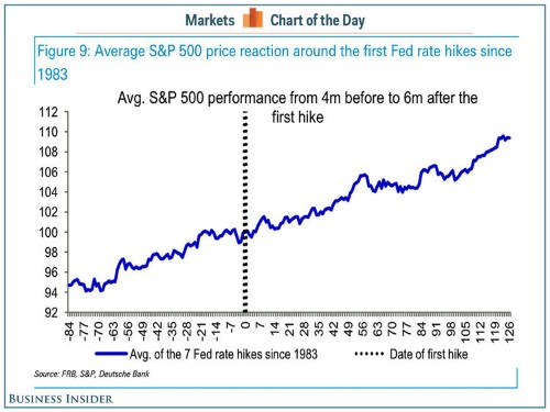 Here's What Stocks Do Before And After The Fed Starts Hiking Rates